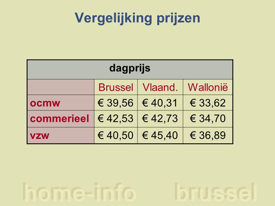 Vergelijking prijzen dagprijs BrusselVlaand.Wallonië ocmw€ 39,56€ 40,31€ 33,62 commerieel€ 42,53€ 42,73€ 34,70 vzw€ 40,50€ 45,40€ 36,89