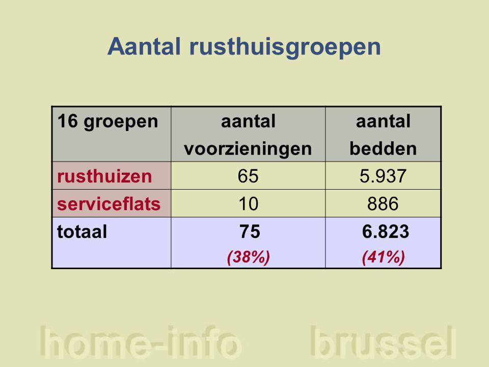 Aantal rusthuisgroepen 16 groepenaantal voorzieningen aantal bedden rusthuizen655.937 serviceflats10886 totaal 75 (38%) 6.823 (41%)