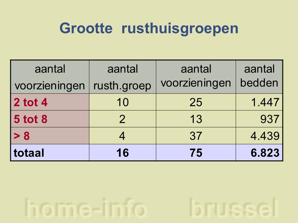 Grootte rusthuisgroepen aantal voorzieningen aantal rusth.groep aantal voorzieningen aantal bedden 2 tot 410251.447 5 tot 8213937 > 84374.439 totaal16