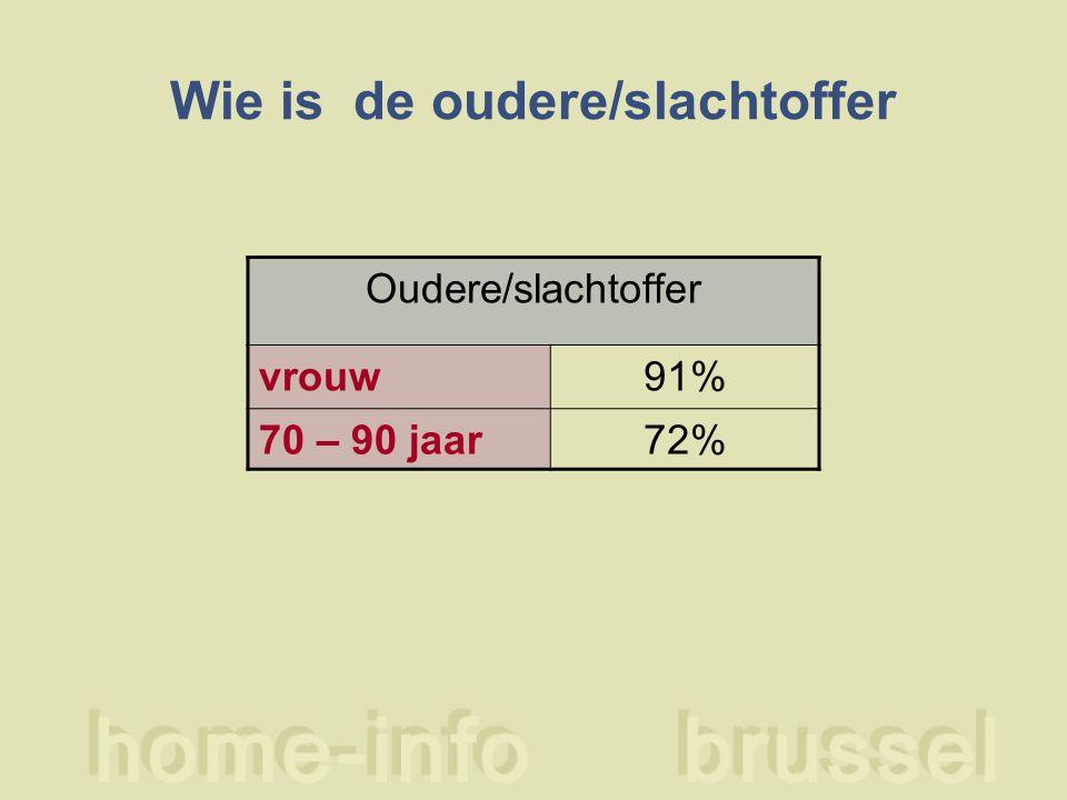 Wie is de oudere/slachtoffer Oudere/slachtoffer vrouw91% 70 – 90 jaar72%