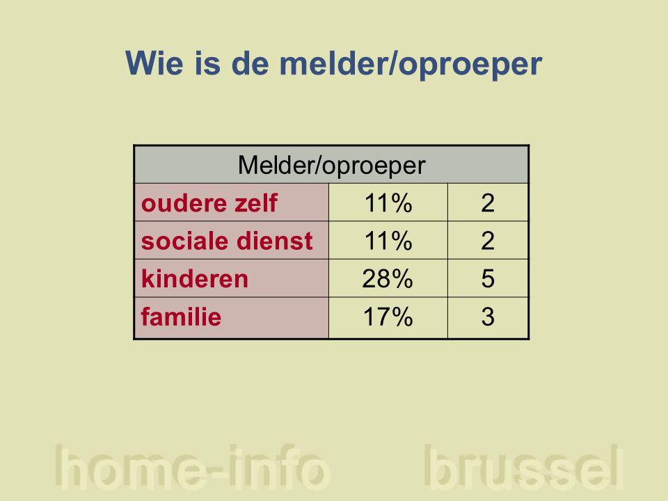 Wie is de melder/oproeper Melder/oproeper oudere zelf11%2 sociale dienst11%2 kinderen28%5 familie17%3