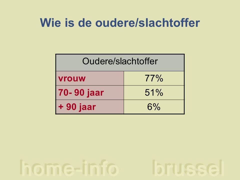 Wie is de oudere/slachtoffer Oudere/slachtoffer vrouw77% 70- 90 jaar51% + 90 jaar6%