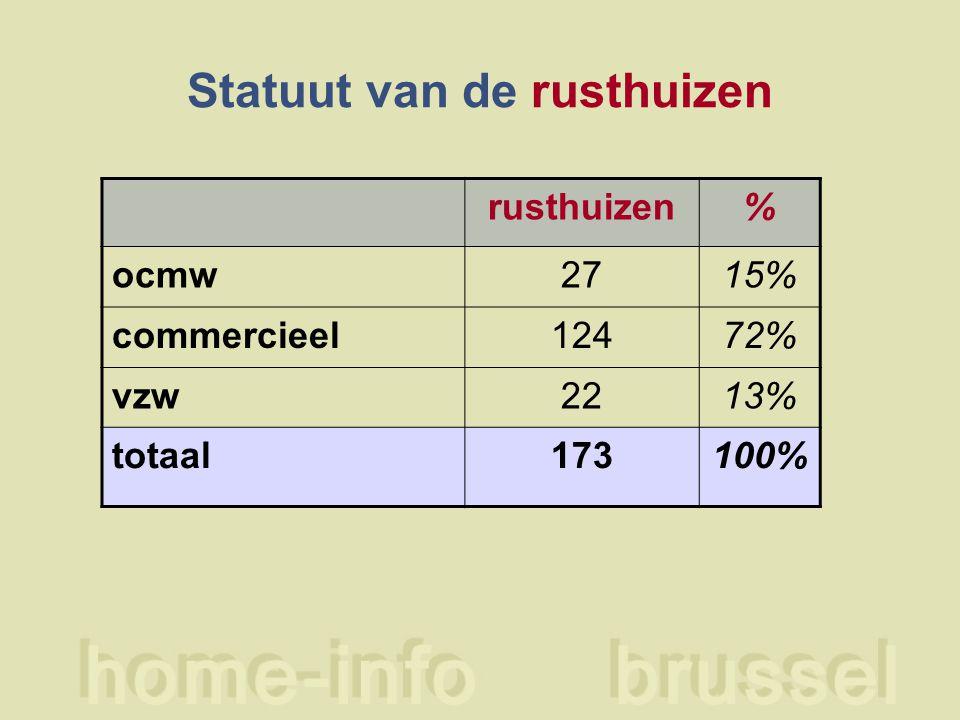 Statuut van de rusthuizen rusthuizen% ocmw2715% commercieel12472% vzw2213% totaal173100%