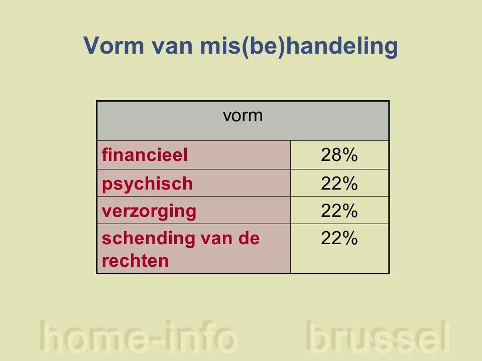 Vorm van mis(be)handeling vorm financieel28% psychisch22% verzorging22% schending van de rechten 22%