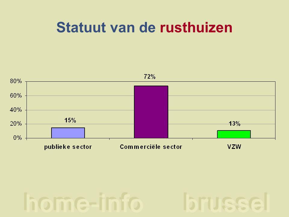 Erkenning/taalkeuze rusthuizen rusthuizen% GGC12170% COCOF5029% Vlaamse Gem.21% totaal173100%