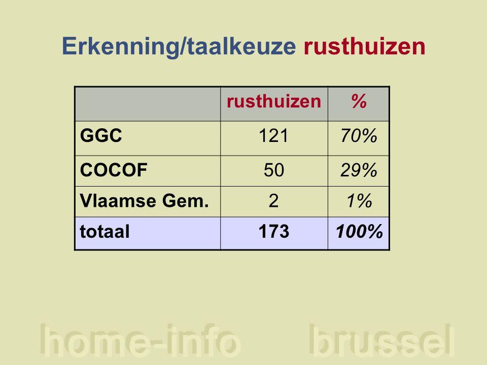 Erkenning/taal dagcentra centra GGC7 COCOF3 Totaal10
