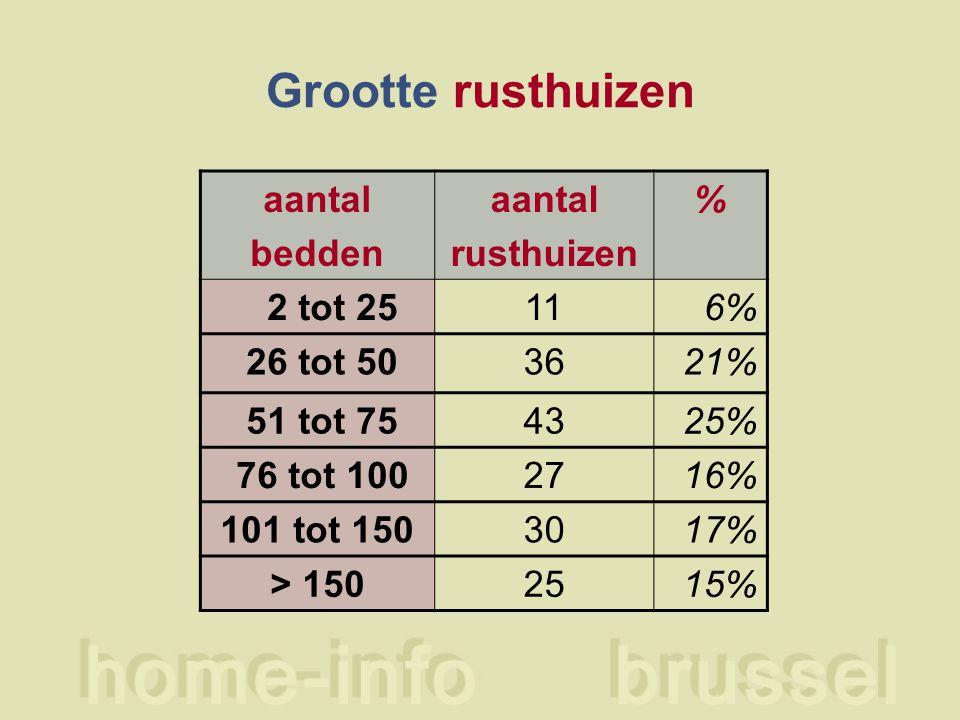 Grootte rusthuizen aantal bedden aantal rusthuizen % 2 tot 25116% 26 tot 503621% 51 tot 754325% 76 tot 1002716% 101 tot 1503017% > 1502515%