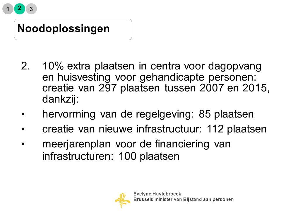 2 1 3 Noodoplossingen 2.10% extra plaatsen in centra voor dagopvang en huisvesting voor gehandicapte personen: creatie van 297 plaatsen tussen 2007 en