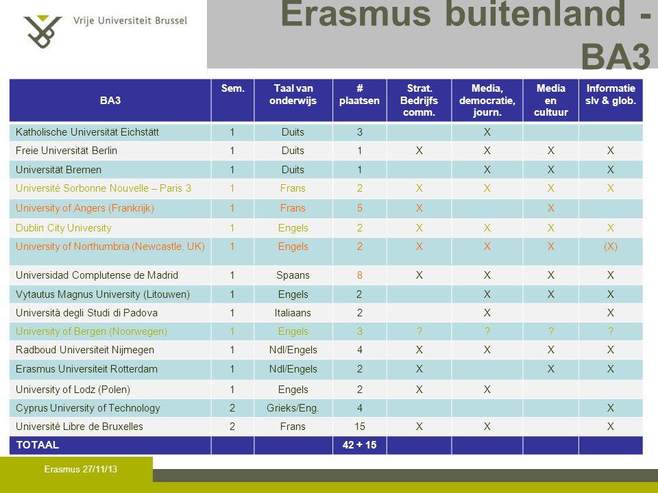 Erasmus buitenland - BA3 BA3 Sem.Taal van onderwijs # plaatsen Strat.