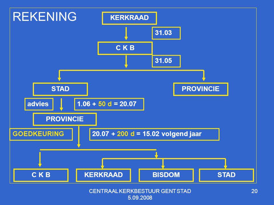 CENTRAAL KERKBESTUUR GENT STAD 5.09.2008 20 KERKRAAD C K B REKENING STADPROVINCIE 31.03 31.05 1.06 + 50 d = 20.07 20.07 + 200 d = 15.02 volgend jaar advies C K BSTADKERKRAADBISDOM GOEDKEURING