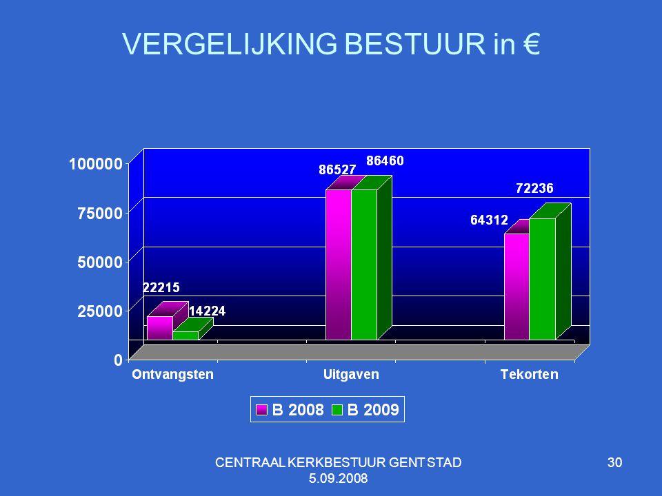 CENTRAAL KERKBESTUUR GENT STAD 5.09.2008 30 VERGELIJKING BESTUUR in €