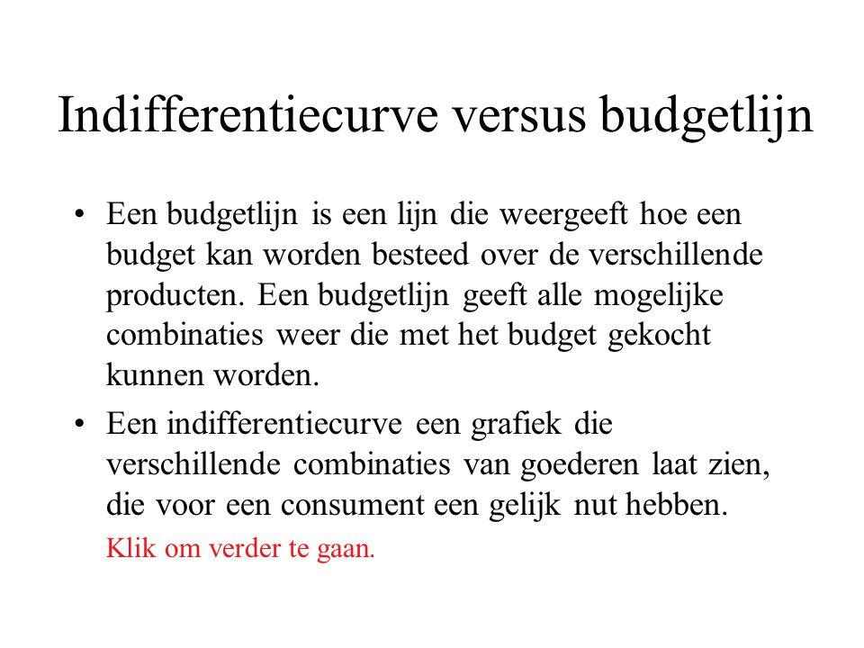 Indifferentiecurve versus budgetlijn Voorbeeld: Een student maakt het niet uit (hij is indifferent) in welke onderstaande combinatie hij Chocolade en Drop krijgt.