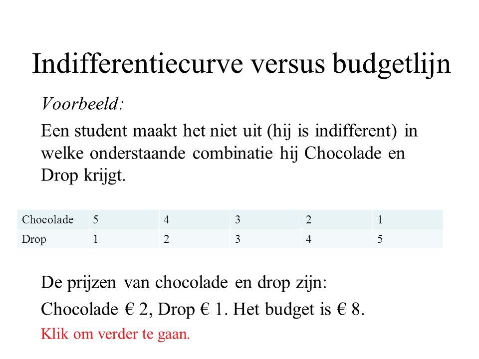 Indifferentiecurve versus budgetlijn Voorbeeld: Een student maakt het niet uit (hij is indifferent) in welke onderstaande combinatie hij Chocolade en