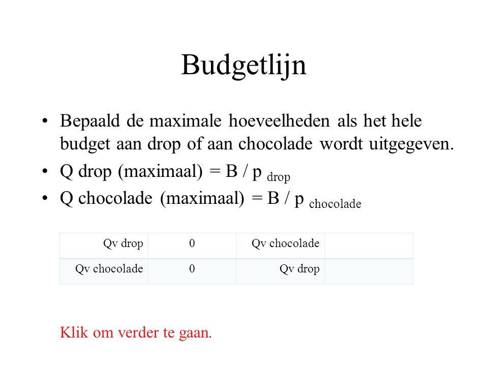 Budgetlijn Bepaald de maximale hoeveelheden als het hele budget aan drop of aan chocolade wordt uitgegeven. Q drop (maximaal) = B / p drop Q chocolade