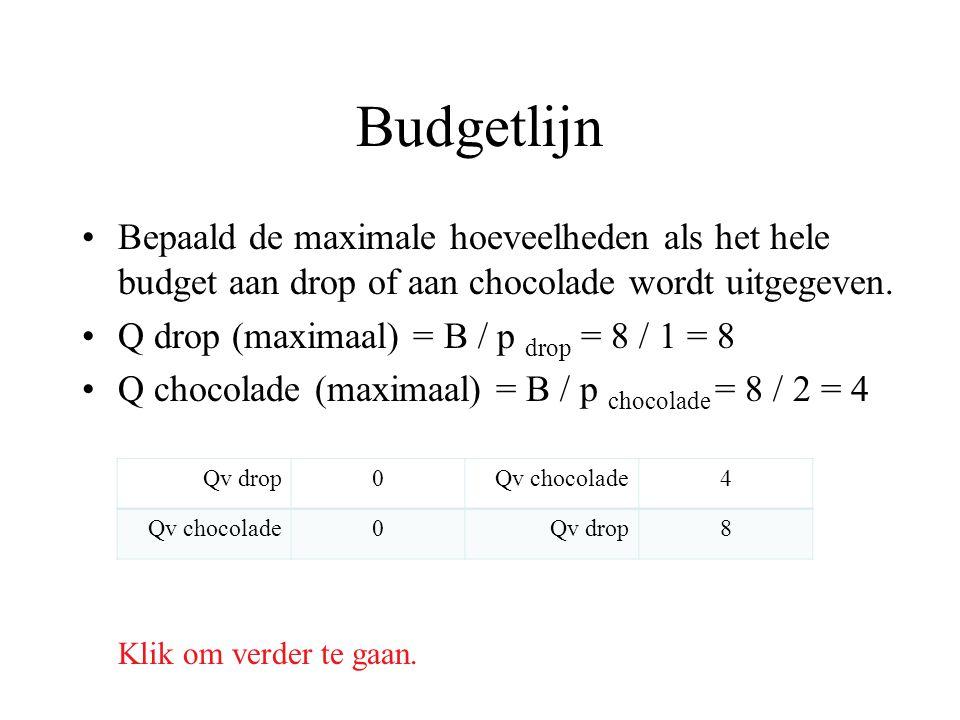 Budgetlijn Bepaald de maximale hoeveelheden als het hele budget aan drop of aan chocolade wordt uitgegeven. Q drop (maximaal) = B / p drop = 8 / 1 = 8