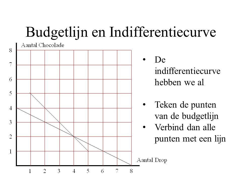 Budgetlijn en Indifferentiecurve De indifferentiecurve hebben we al Teken de punten van de budgetlijn Verbind dan alle punten met een lijn