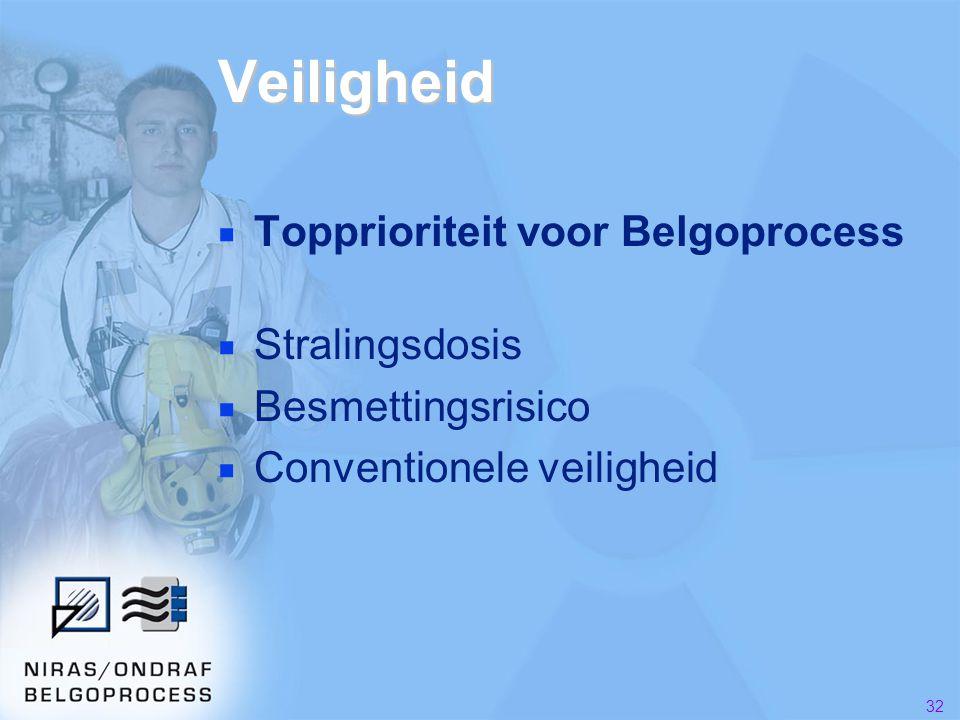 32 Veiligheid ■ Topprioriteit voor Belgoprocess ■ Stralingsdosis ■ Besmettingsrisico ■ Conventionele veiligheid