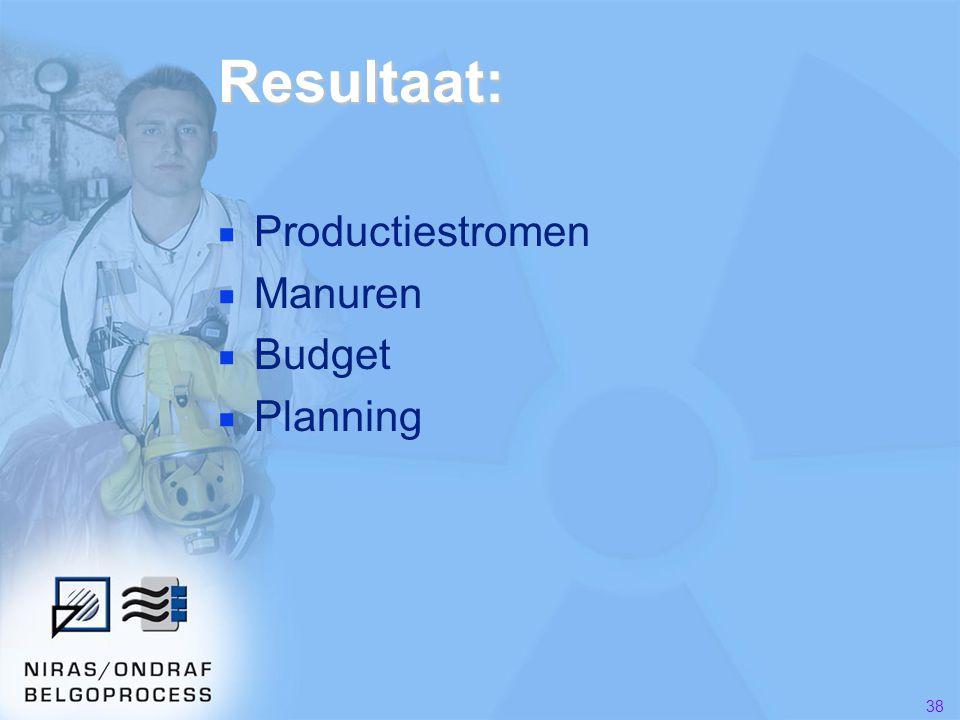 38 Resultaat: ■ Productiestromen ■ Manuren ■ Budget ■ Planning