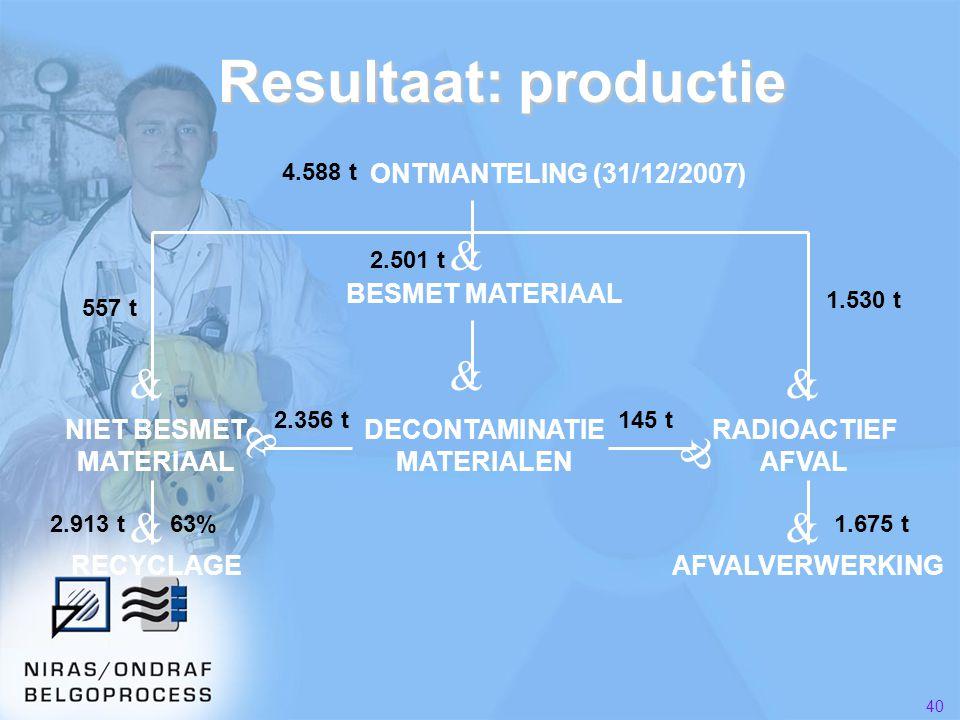 40 Resultaat: productie ONTMANTELING (31/12/2007) BESMET MATERIAAL DECONTAMINATIE MATERIALEN RADIOACTIEF AFVAL NIET BESMET MATERIAAL RECYCLAGEAFVALVERWERKING & & && & & && 4.588 t 557 t 1.530 t 2.356 t145 t 2.913 t1.675 t63% 2.501 t