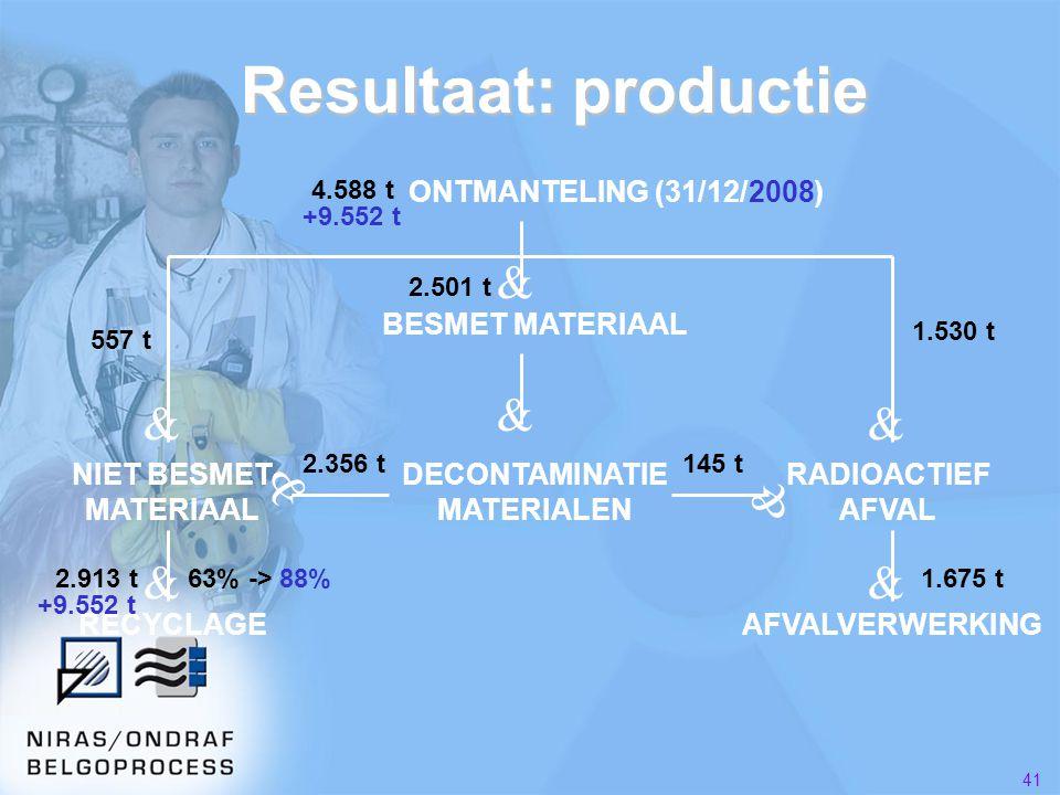 41 Resultaat: productie BESMET MATERIAAL DECONTAMINATIE MATERIALEN RADIOACTIEF AFVAL NIET BESMET MATERIAAL RECYCLAGEAFVALVERWERKING & & && & & && 557 t 1.530 t 2.356 t145 t 2.913 t1.675 t63% -> 88% ONTMANTELING (31/12/2008) +9.552 t 4.588 t 2.501 t