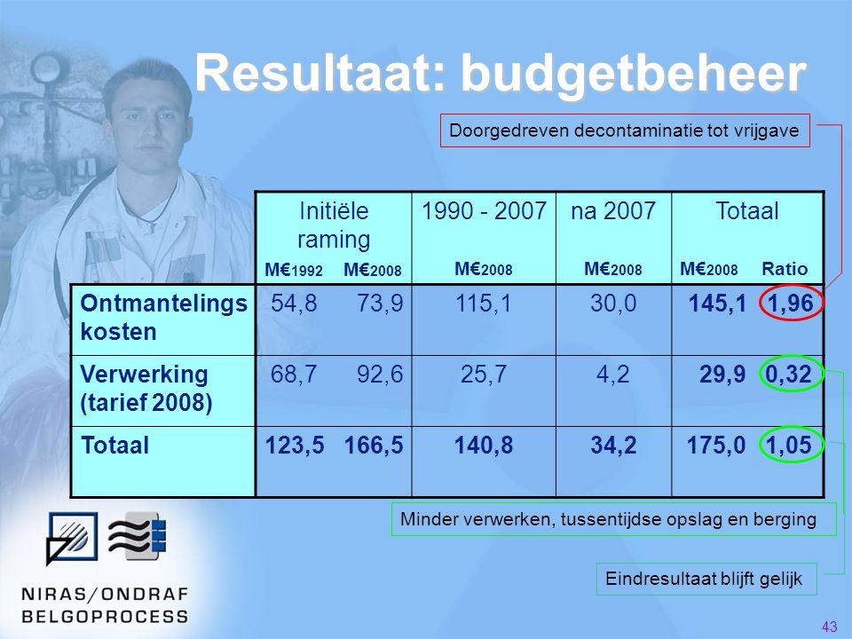 43 Resultaat: budgetbeheer Initiële raming M€ 1992 M€ 2008 1990 - 2007 M€ 2008 na 2007 M€ 2008 Totaal M€ 2008 Ratio Ontmantelings kosten 54,8 73,9115,130,0 145,1 1,96 Verwerking (tarief 2008) 68,7 92,625,74,2 29,9 0,32 Totaal123,5 166,5140,834,2 175,0 1,05 Doorgedreven decontaminatie tot vrijgave Minder verwerken, tussentijdse opslag en berging Eindresultaat blijft gelijk