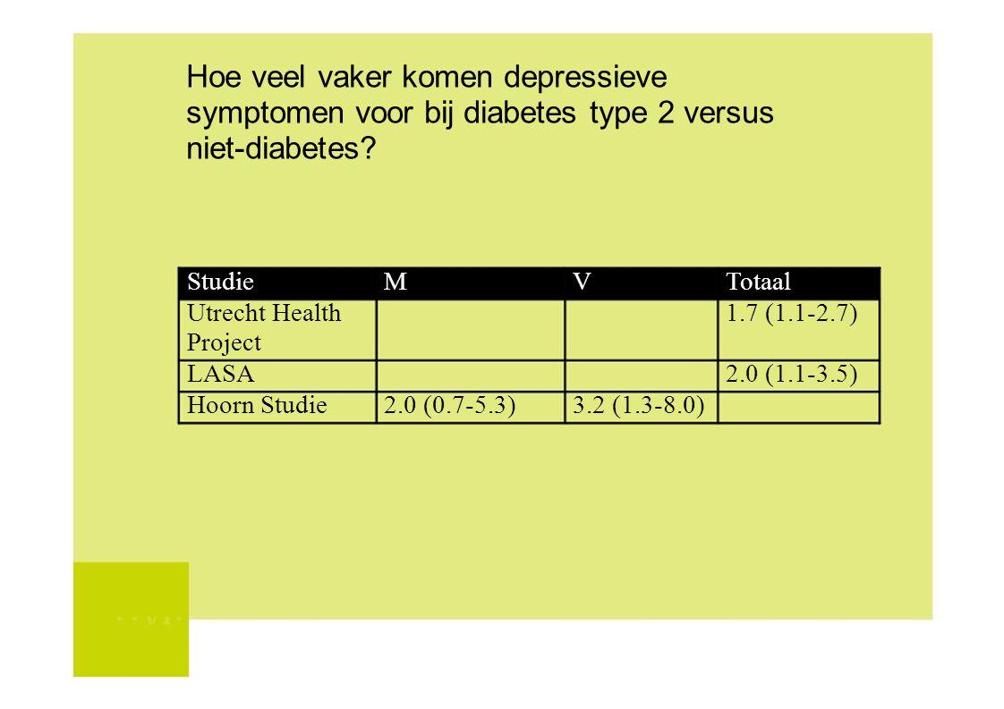 Hoe veel vaker komen depressieve symptomen voor bij diabetes type 2 versus niet-diabetes? StudieMVTotaal Utrecht Health1.7 (1.1-2.7) Project LASA2.0 (