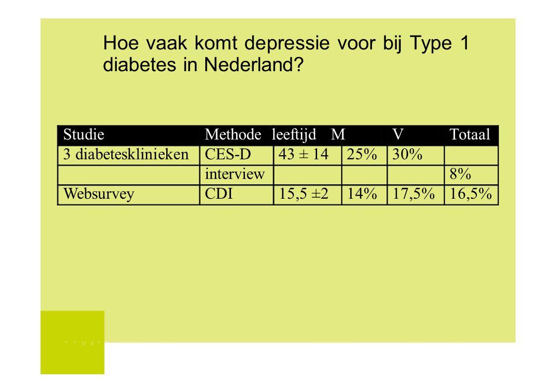 Hoe vaak komt depressie voor bij Type 1 diabetes in Nederland? StudieMethode leeftijd MVTotaal 3 diabeteskliniekenCES-D43 ± 1425%30% interview8% Websu