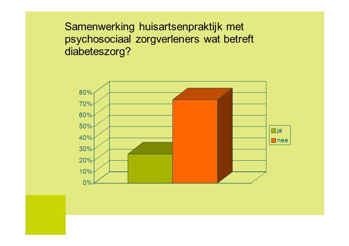 Samenwerking huisartsenpraktijk met psychosociaal zorgverleners wat betreft diabeteszorg? 80% 70% 60% 50% ja 40% nee 30% 20% 10% 0%