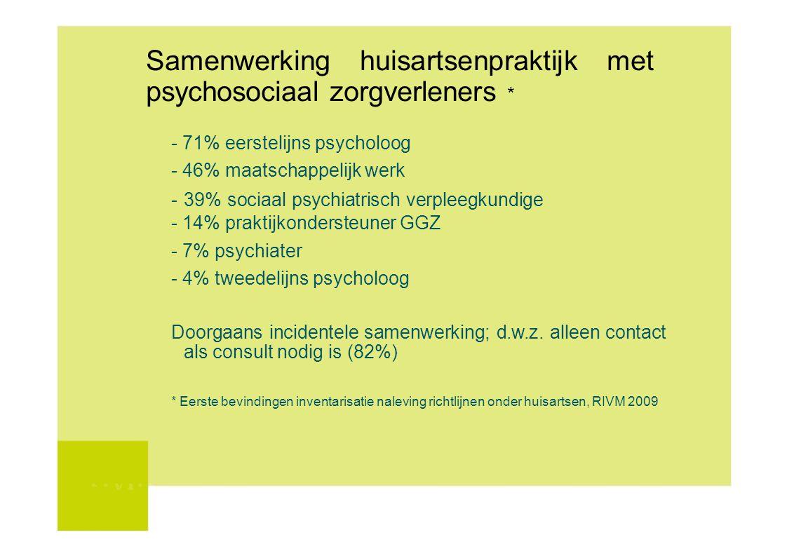 Samenwerking huisartsenpraktijk met psychosociaal zorgverleners * - 71% eerstelijns psycholoog - 46% maatschappelijk werk - 39% sociaal psychiatrisch
