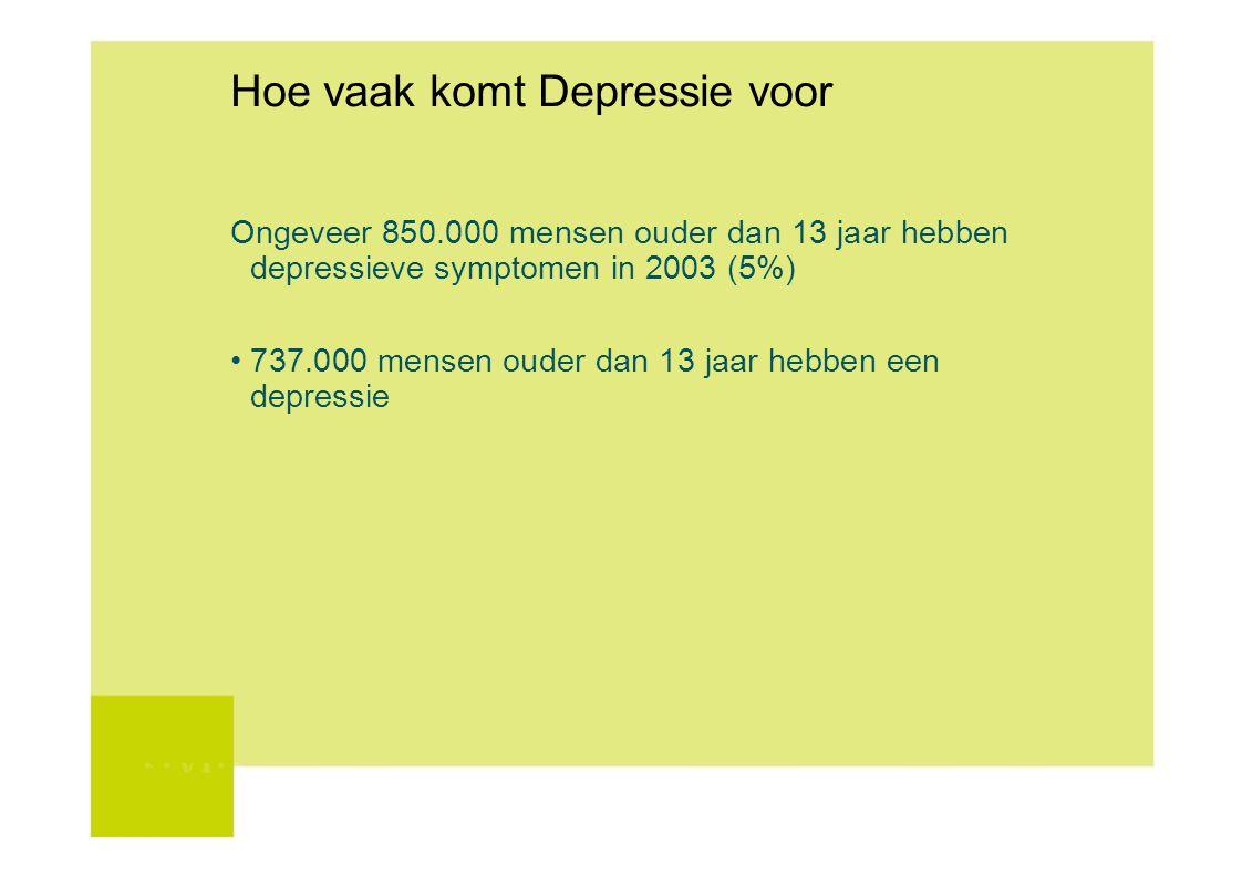 Hoe vaak komt Depressie voor Ongeveer 850.000 mensen ouder dan 13 jaar hebben depressieve symptomen in 2003 (5%) 737.000 mensen ouder dan 13 jaar hebb
