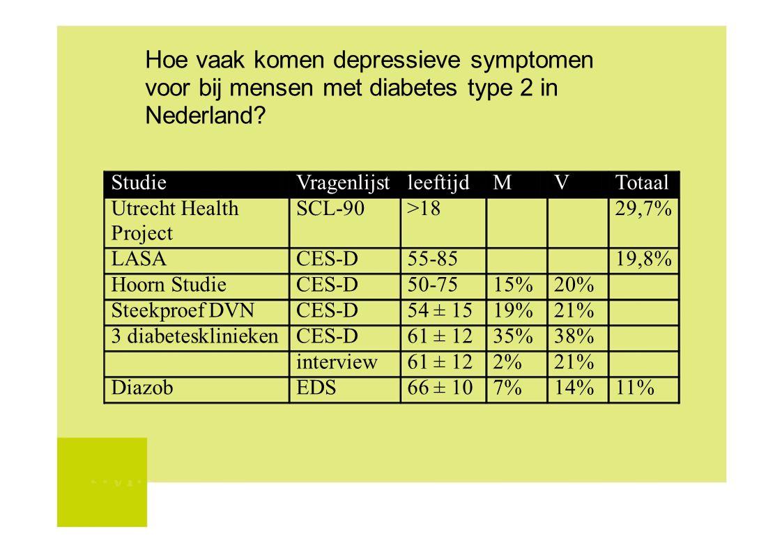 Hoe vaak komen depressieve symptomen voor bij mensen met diabetes type 2 in Nederland? StudieVragenlijstleeftijdMVTotaal Utrecht HealthSCL-90>1829,7%