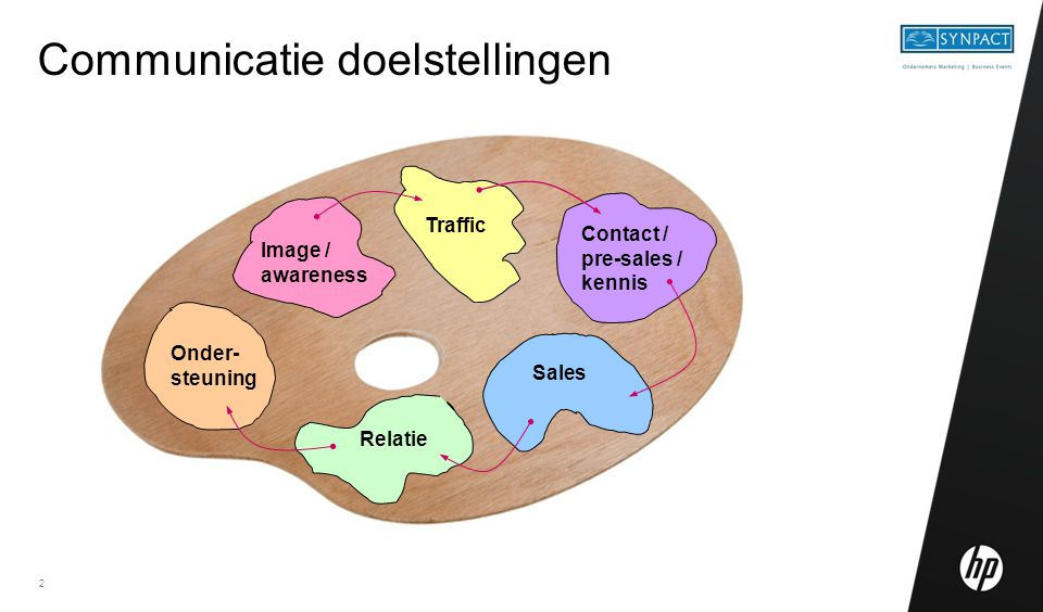 2 Communicatie doelstellingen Image / awareness Sales Traffic Relatie Onder- steuning Contact / pre-sales / kennis