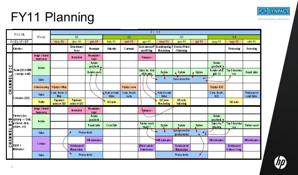 4 FY11 Planning