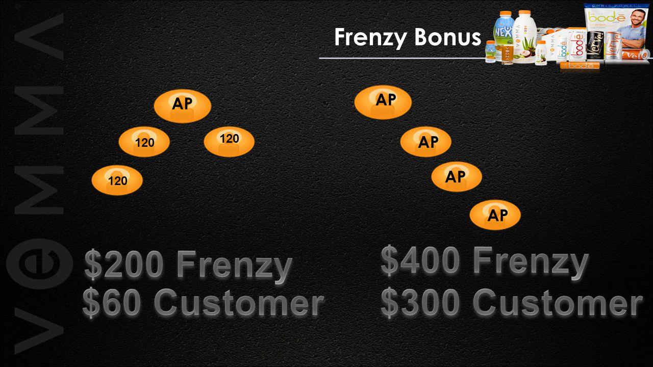 Frenzy Bonus AP 120 AP
