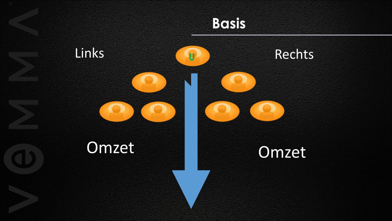 Basis U Links Rechts Omzet