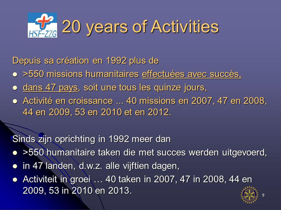 9 Depuis sa création en 1992 plus de >550 missions humanitaires effectuées avec succès, >550 missions humanitaires effectuées avec succès, dans 47 pays, soit une tous les quinze jours, dans 47 pays, soit une tous les quinze jours, Activité en croissance...