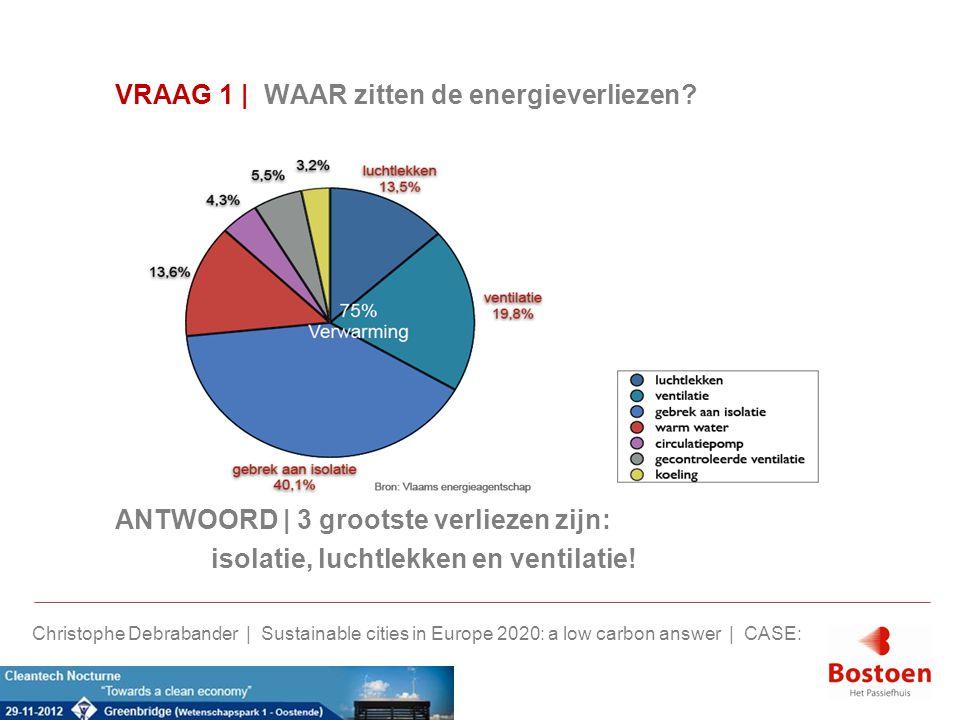 Verbruik Nulenergie: > Verwarming 120 m², COP 4 à 5: (1800 kWh/4,5) x 22 cent = 88 euro/j > Sanitair 3 personen, COP 2,5 à 3: (2700 kWh/2,5) x 22 cent = 237,6 euro/j Warmtepomp < 9 euro per persoon per maand > 1750 Wp PV panelen, 85% rendement: (1750 x 0,85) x -22 cent = -327,3 euro/j Met 7 panelen = 0 euro sanitair en verwarming Christophe Debrabander | Sustainable cities in Europe 2020: a low carbon answer | CASE: