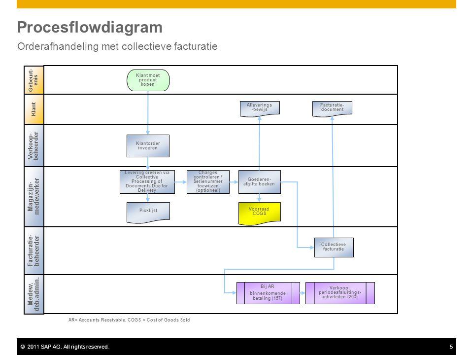 ©2011 SAP AG. All rights reserved.5 Procesflowdiagram Orderafhandeling met collectieve facturatie Klant Verkoop- beheerder Magazijn- medewerker Medew.
