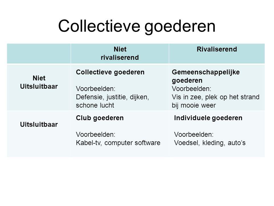 Collectieve goederen Niet rivaliserend Rivaliserend Niet Uitsluitbaar Collectieve goederen Voorbeelden: Defensie, justitie, dijken, schone lucht Gemee