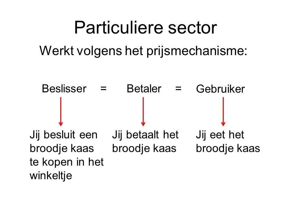 Particuliere sector Werkt volgens het prijsmechanisme: Beslisser =Betaler = Gebruiker Jij besluit een broodje kaas te kopen in het winkeltje Jij betaa