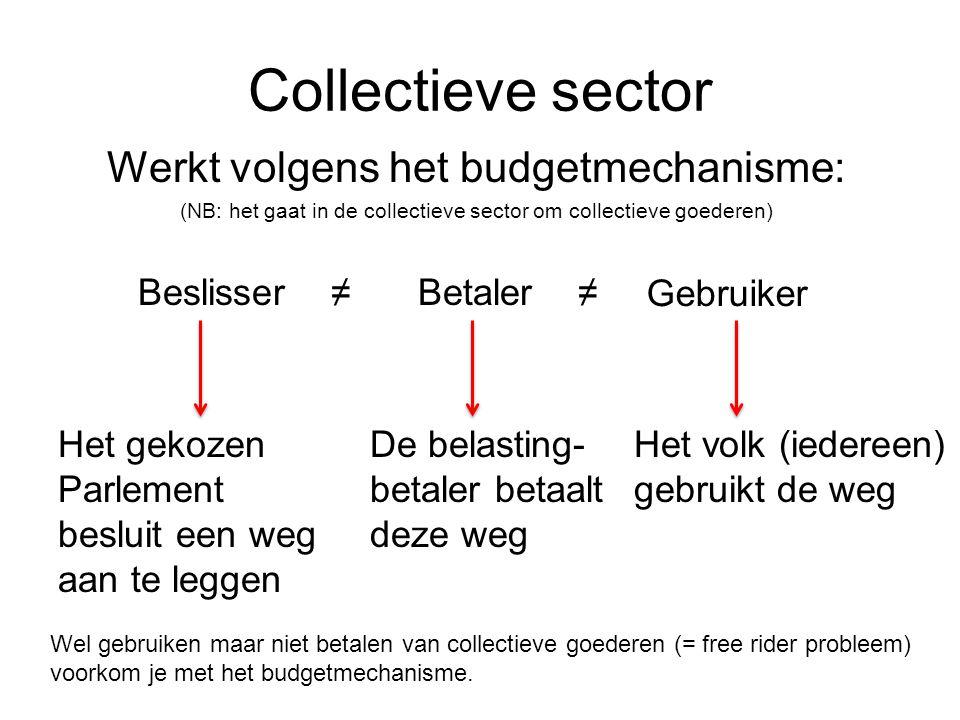 Collectieve sector Werkt volgens het budgetmechanisme: (NB: het gaat in de collectieve sector om collectieve goederen) Beslisser ≠Betaler ≠ Gebruiker