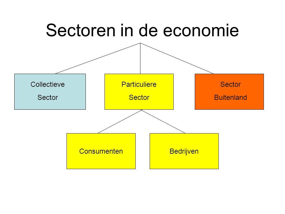 Sectoren in de economie Collectieve Sector Buitenland ConsumentenBedrijven Particuliere Sector Particuliere Sector