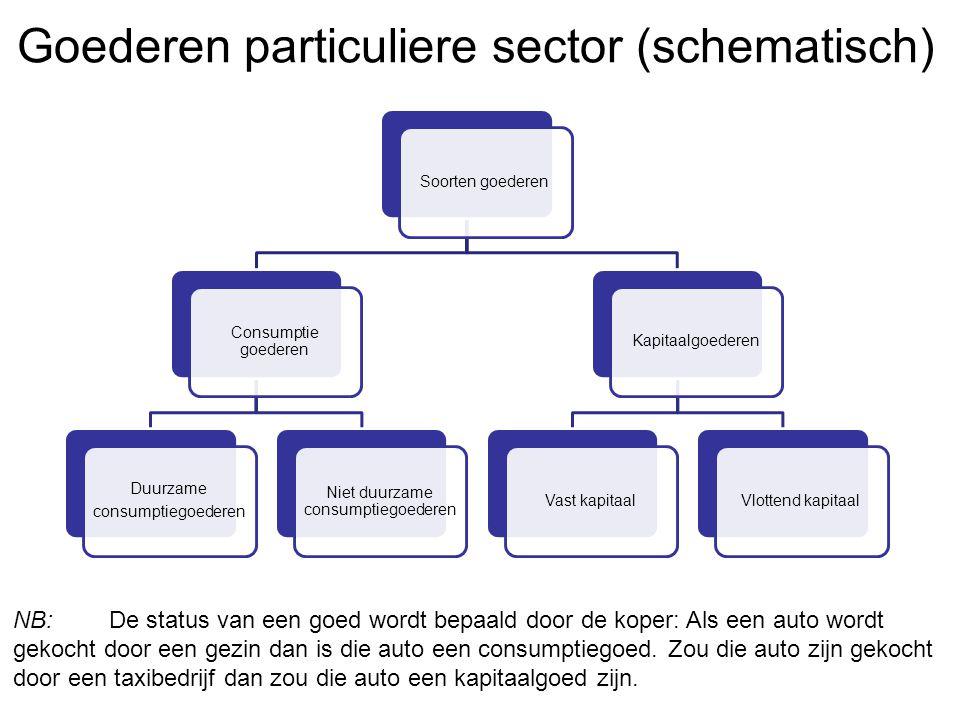Soorten goederen Consumptie goederen Duurzame consumptiegoederen Niet duurzame consumptiegoederen KapitaalgoederenVast kapitaalVlottend kapitaal Goede
