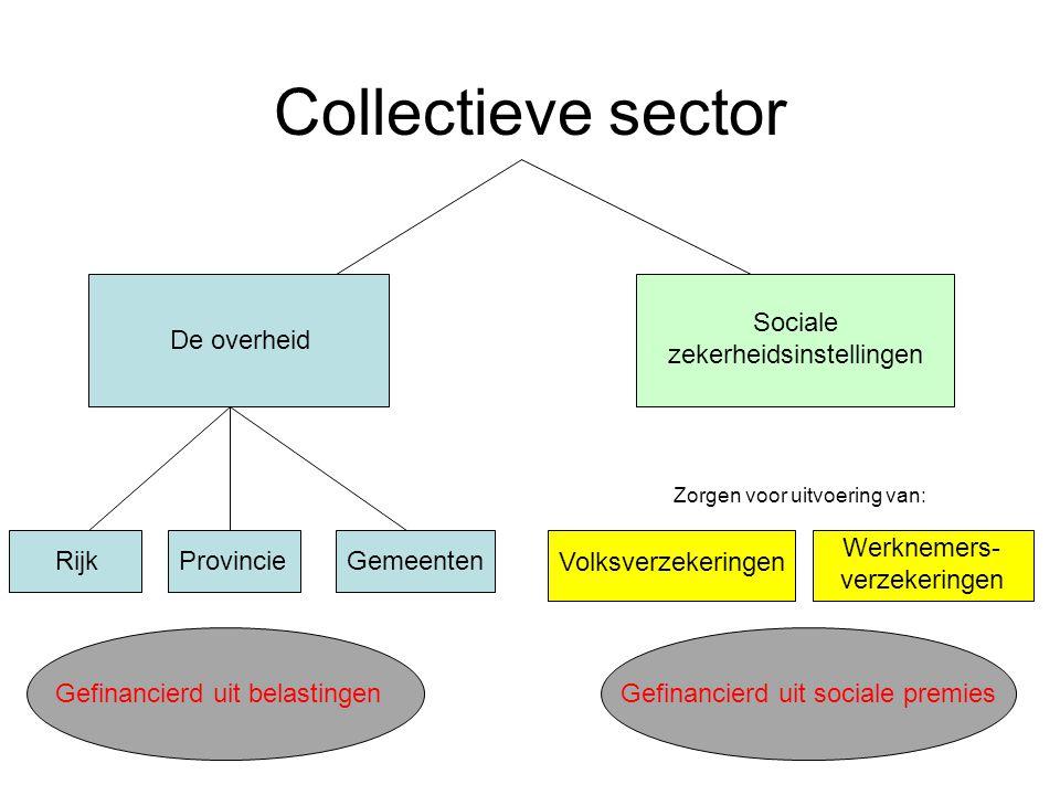 Collectieve sector De overheid Sociale zekerheidsinstellingen RijkProvincieGemeenten Zorgen voor uitvoering van: Volksverzekeringen Werknemers- verzek
