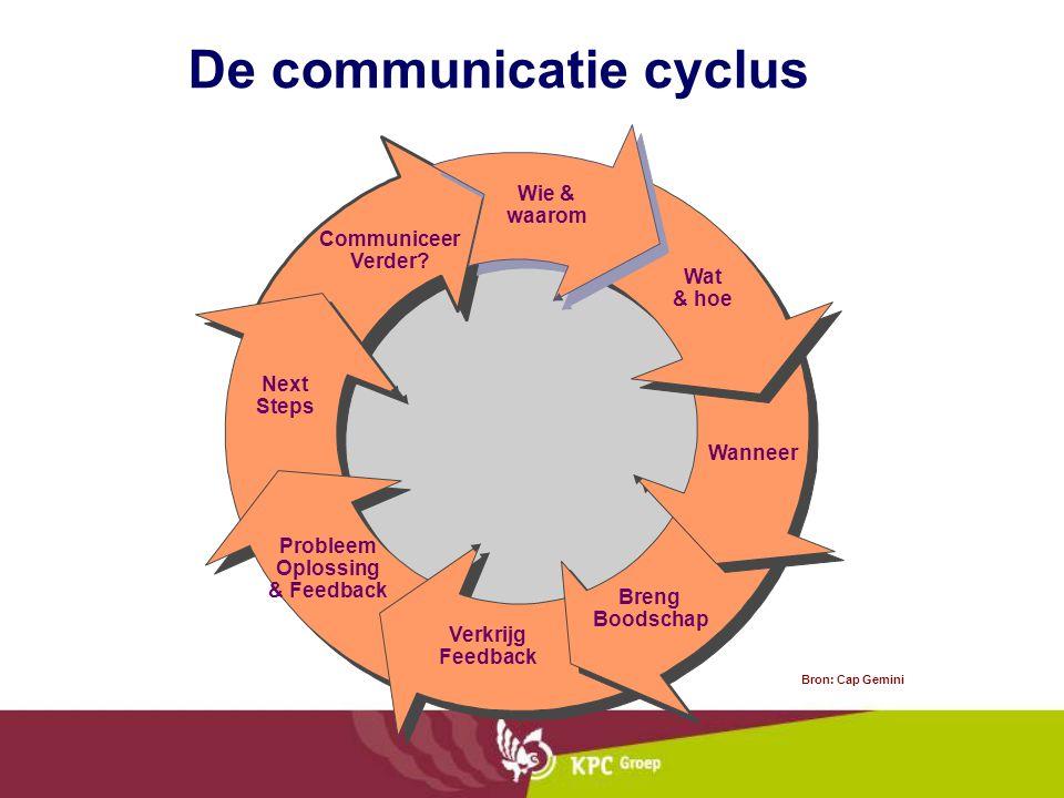 De communicatie cyclus Wie & waarom Wat & hoe Wanneer Verkrijg Feedback Breng Boodschap Probleem Oplossing & Feedback Next Steps Communiceer Verder.