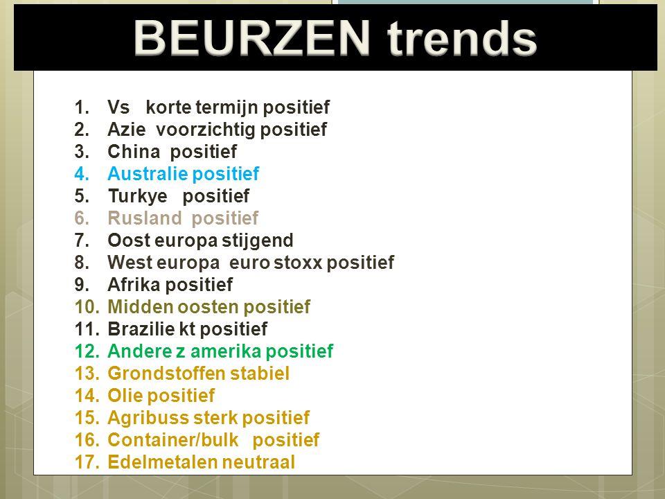 19/08/20143 1.Vs korte termijn positief 2.Azie voorzichtig positief 3.China positief 4.Australie positief 5.Turkye positief 6.Rusland positief 7.Oost