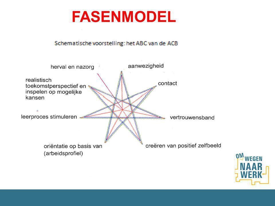 FASE 1 Aanwezigheid en aanspreekbaarheid FASE 2 Contact leggen FASE 3 Aanklampen met vertrouwen FASE 4 Creëren van een positief zelfbeeld, werken aan positieve eigenwaarde FASE 5 (Her)Oriëntatie op basis van (arbeids)profiel FASE 6 Leerproces stimuleren FASE 7 Realistisch toekomstperspectief en inspelen op mogelijke kansen FASE 8 Herval en Nazorg ACB: Fasenmodel