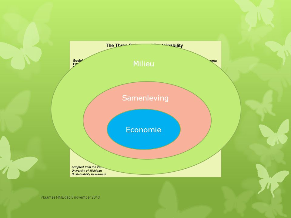 Wereldbank (2012)  Inclusive green growth is the pathway to sustainable development.