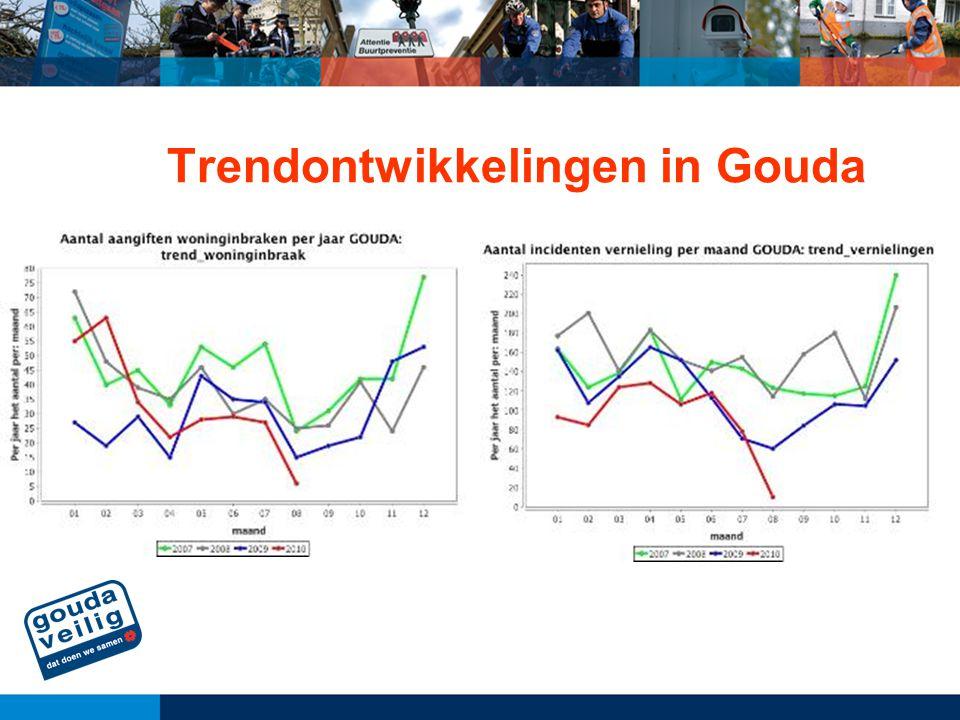 Trendontwikkelingen in Gouda