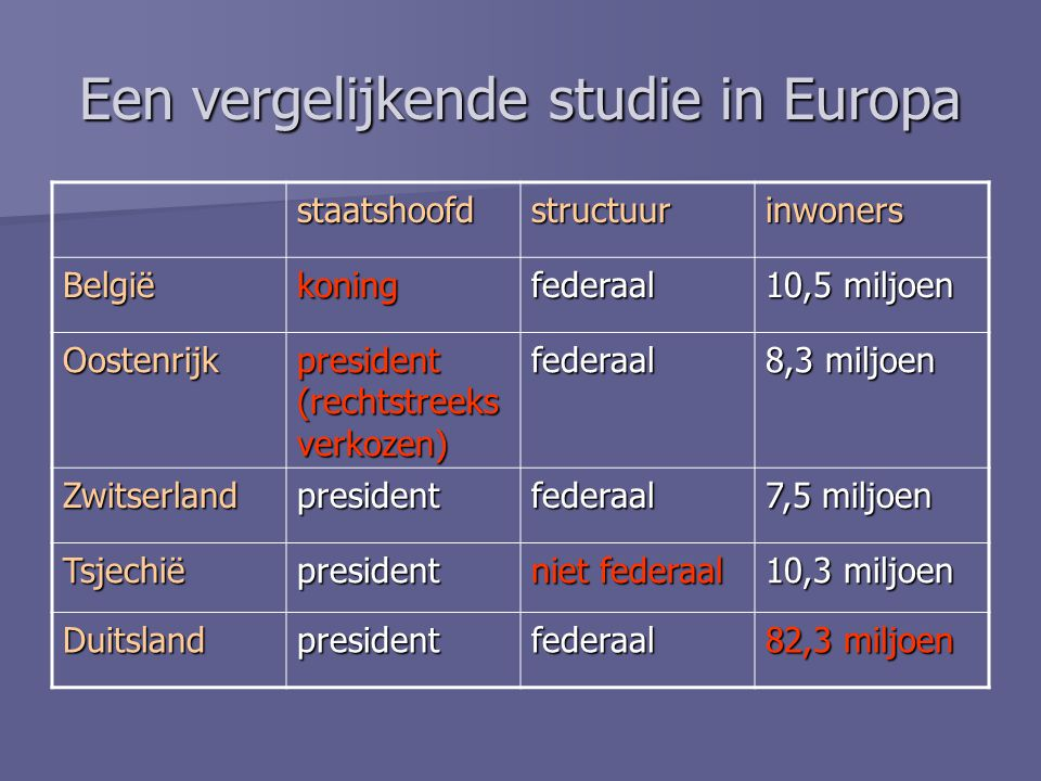 Een vergelijkende studie in Europa staatshoofdstructuurinwoners Belgiëkoningfederaal 10,5 miljoen Oostenrijk president (rechtstreeks verkozen) federaal 8,3 miljoen Zwitserlandpresidentfederaal 7,5 miljoen Tsjechiëpresident niet federaal 10,3 miljoen Duitslandpresidentfederaal 82,3 miljoen
